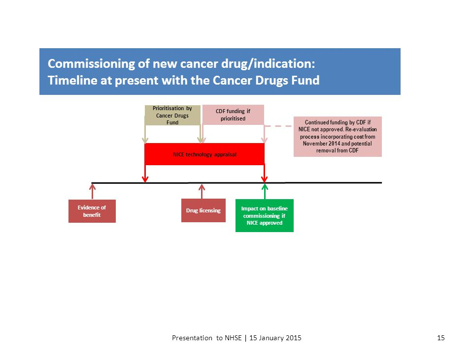 Presentation to NHSE | 15 January 201515 Commissioning of new cancer drug/indication: Timeline at present with the Cancer Drugs Fund Evidence of benef
