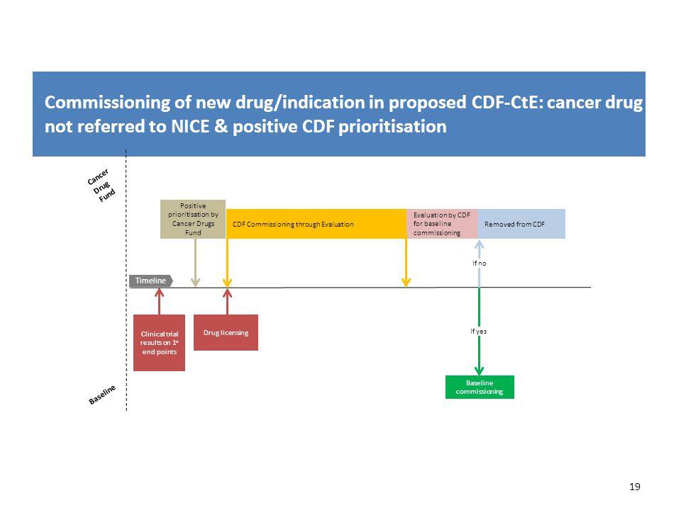 Cancer Drug Fund Baseline 19 Commissioning of new drug/indication in proposed CDF-CtE: cancer drug not referred to NICE & positive CDF prioritisation