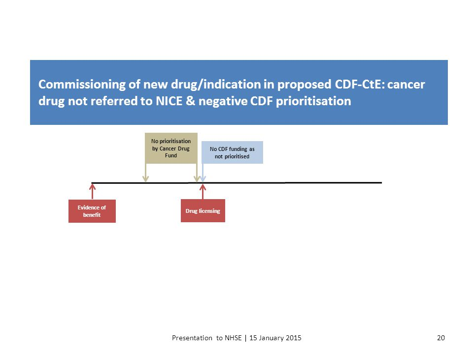 Presentation to NHSE | 15 January 201520 Commissioning of new drug/indication in proposed CDF-CtE: cancer drug not referred to NICE & negative CDF pri