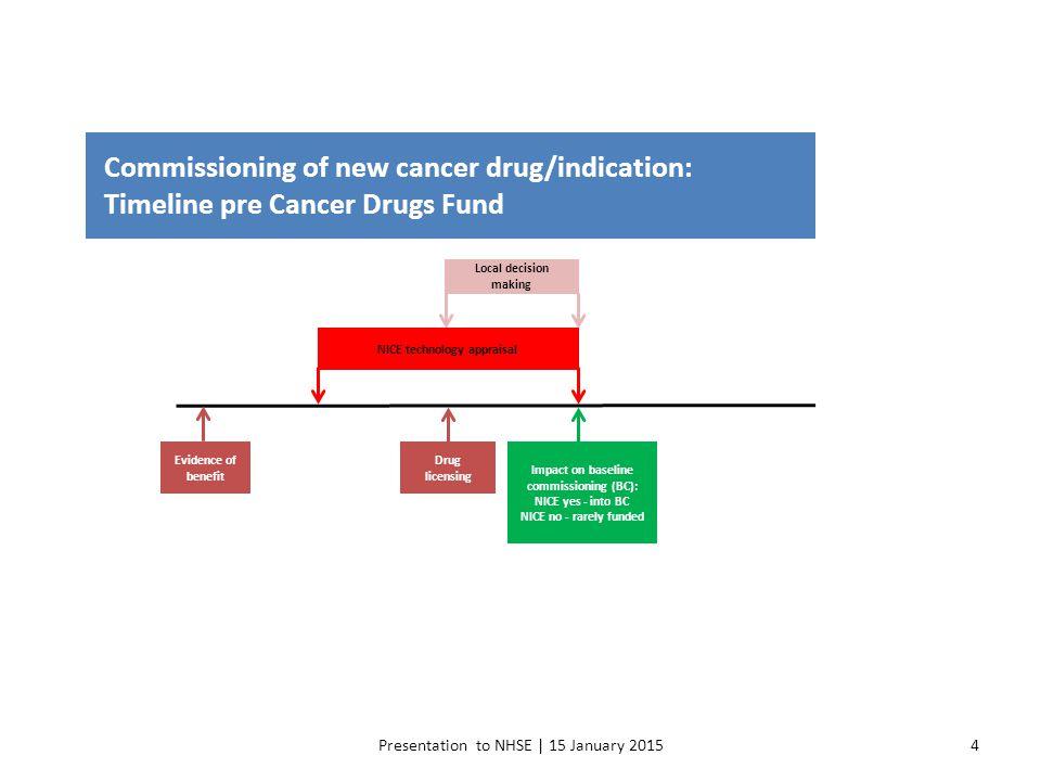Presentation to NHSE | 15 January 20154 Commissioning of new cancer drug/indication: Timeline pre Cancer Drugs Fund Evidence of benefit Drug licensing