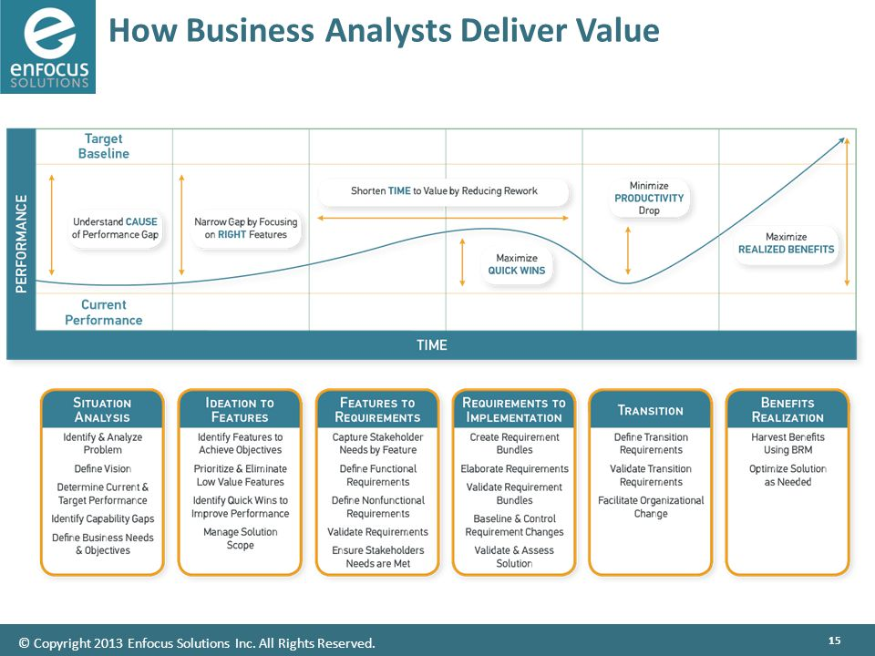 15 How Business Analysts Deliver Value © Copyright 2013 Enfocus Solutions Inc. All Rights Reserved.