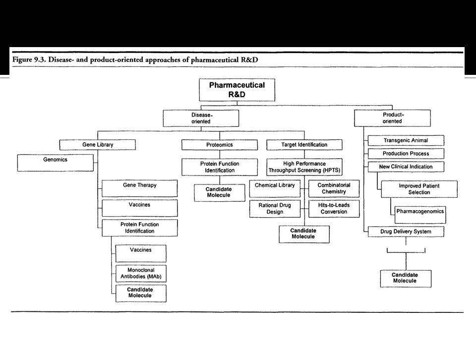  Idea generation  Idea screening  Buisness analysis  Development  commercialization