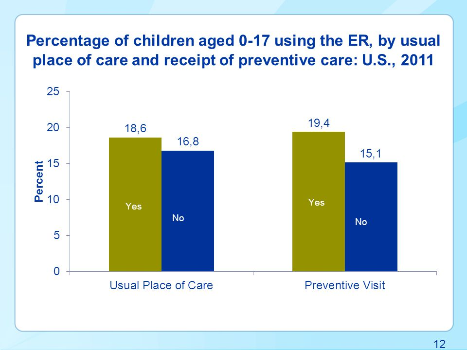 12 Percentage of children aged 0-17 using the ER, by usual place of care and receipt of preventive care: U.S., 2011