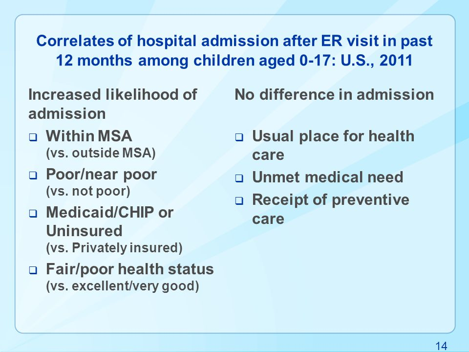 14 Correlates of hospital admission after ER visit in past 12 months among children aged 0-17: U.S., 2011 Increased likelihood of admission  Within MSA (vs.
