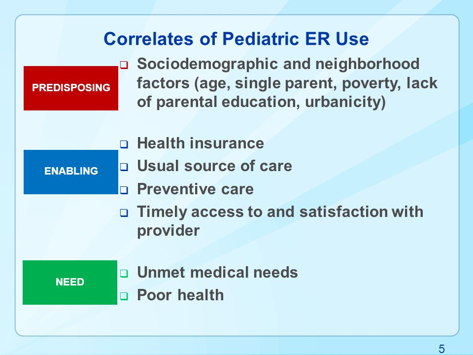16 Percentages of children aged 0-17 with specific type of reason for ER visit, by insurance coverage type: U.S., 2011