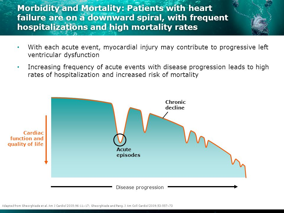 Morbidity and Mortality: Patients with heart failure are on a downward spiral, with frequent hospitalizations and high mortality rates With each acute event, myocardial injury may contribute to progressive left ventricular dysfunction Increasing frequency of acute events with disease progression leads to high rates of hospitalization and increased risk of mortality Cardiac function and quality of life Acute episodes Chronic decline Adapted from Gheorghiade et al.