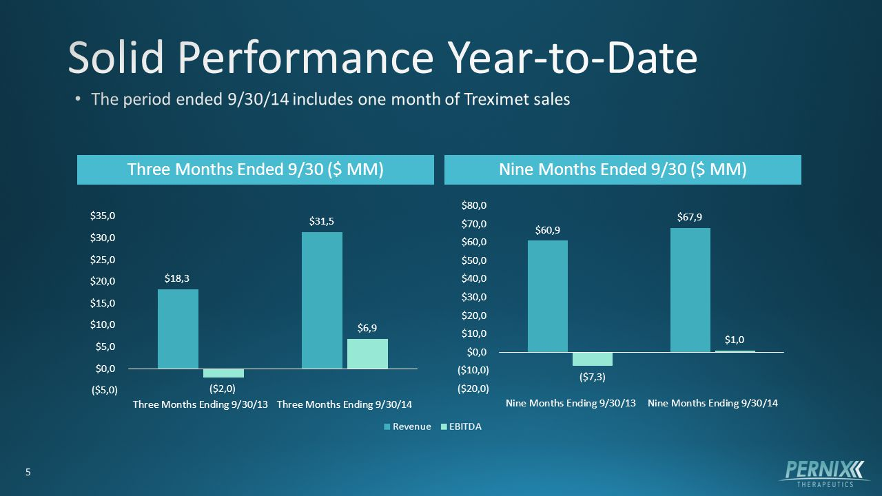 Three Months Ended 9/30 ($ MM)Nine Months Ended 9/30 ($ MM)