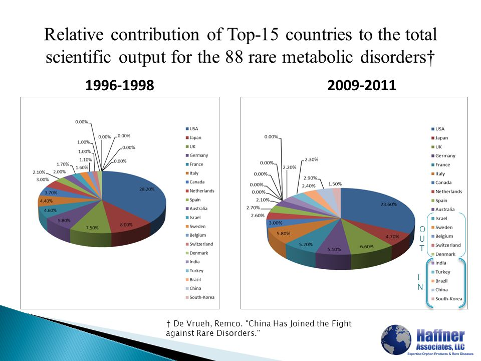 Relative contribution of Top-15 countries to the total scientific output for the 88 rare metabolic disorders† 1996-19982009-2011 † De Vrueh, Remco.