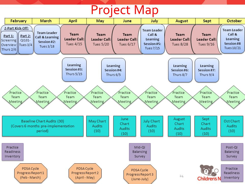 Project Map 2-Part Kick-Off: FebruaryMarchAprilMayJuneJulyAugustSeptOctober Team Leader Call: Tues 4/15 Team Leader Call: Tues 5/20 Team Leader Call: Tues 6/17 Team Leader Call: Tues 8/28 Team Leader Call: Tues 9/16 Part 1: Screening Overview Thurs 2/6 Part 1: Screening Overview Thurs 2/6 Team Leader Call & Learning Session #2: Tues 3/18 Team Leader Call & Learning Session #2: Tues 3/18 Learning Session #3: Thurs 5/15 Learning Session #3: Thurs 5/15 Learning Session #4: Thurs 6/5 Learning Session #4: Thurs 6/5 Learning Session #6: Thurs 8/7 Learning Session #6: Thurs 8/7 Team Leader Call & Learning Session #8 Tues 10/21 Practice Team Meeting PDSA Cycle Progress Report 1 (Feb - March) PDSA Cycle Progress Report 2 (April - May) PDSA Cycle Progress Report 3 (June-July) Mid-QI Balancing Survey Post-QI Balancing Survey Practice Readiness Inventory Part 2: QI101- Tues 3/4 Part 2: QI101- Tues 3/4 Baseline Chart Audits (30) (Covers 6 months pre-implementation period) Baseline Chart Audits (30) (Covers 6 months pre-implementation period) May Chart Audits (10) June Chart Audits (10) July Chart Audits (10) August Chart Audits (10) Sept Chart Audits (10) Sept Chart Audits (10) Oct Chart Audits (10) Team Leader Call & Learning Session #5: Tues 7/15 Learning Session #7: Thurs 9/4 Learning Session #7: Thurs 9/4 24