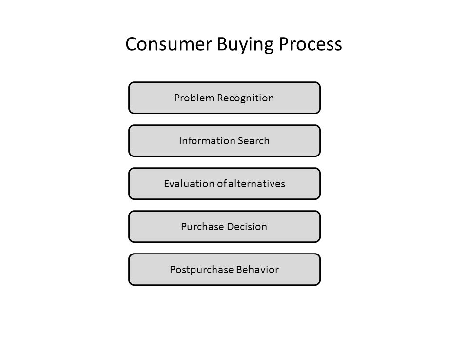 Consumer Buying Process Problem Recognition Information Search Evaluation of alternatives Purchase Decision Postpurchase Behavior