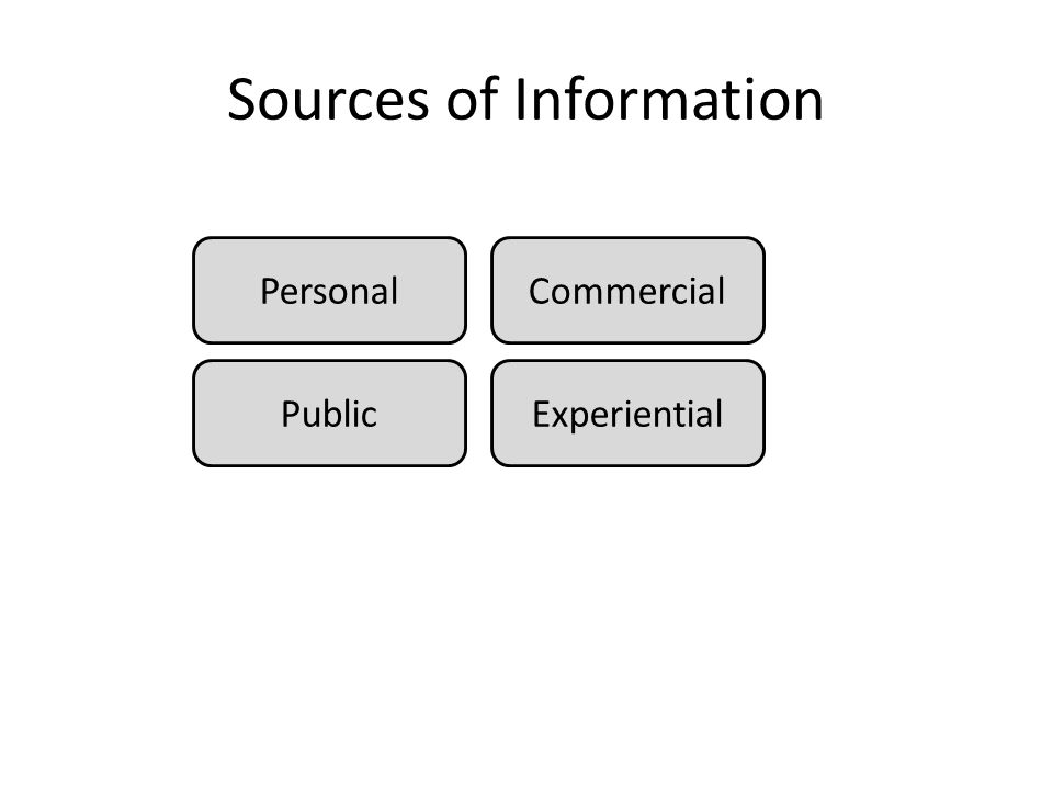 Sources of Information CommercialPersonal PublicExperiential