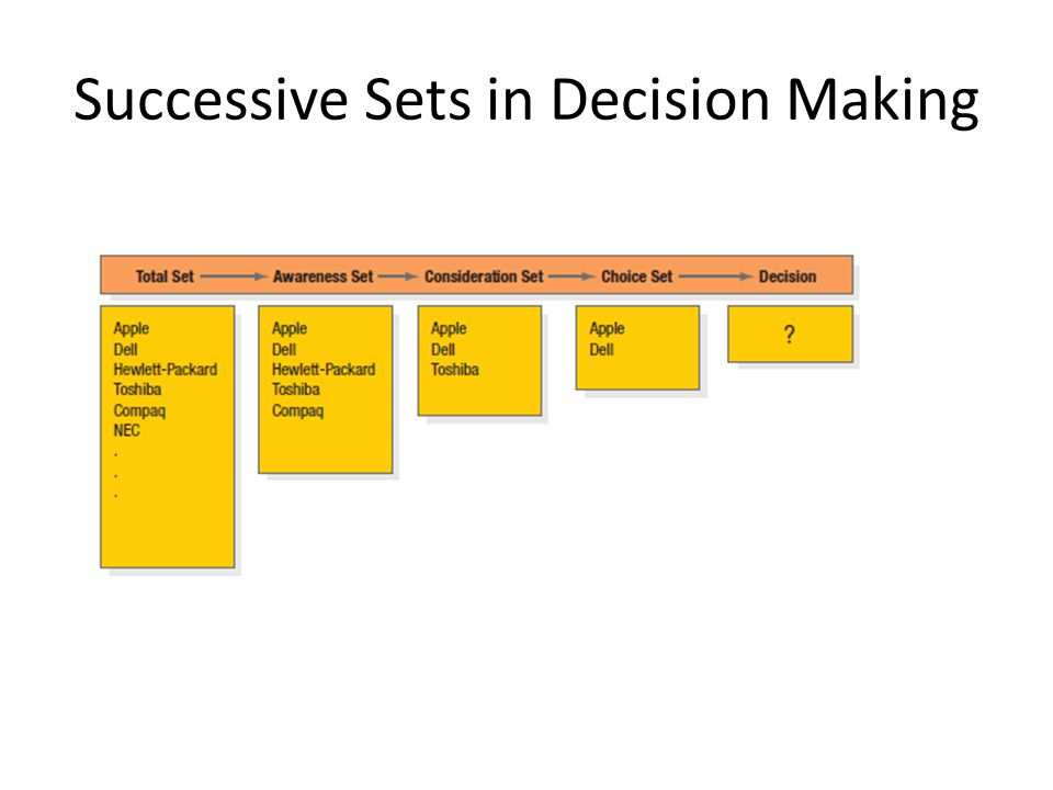 Successive Sets in Decision Making