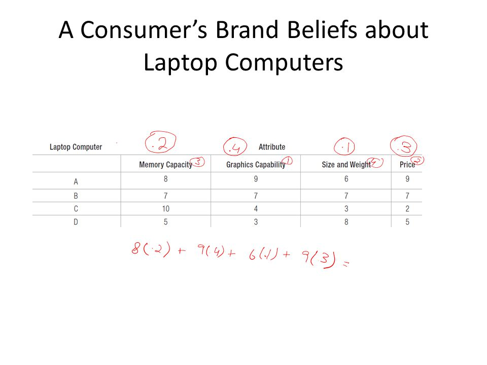 A Consumer's Brand Beliefs about Laptop Computers
