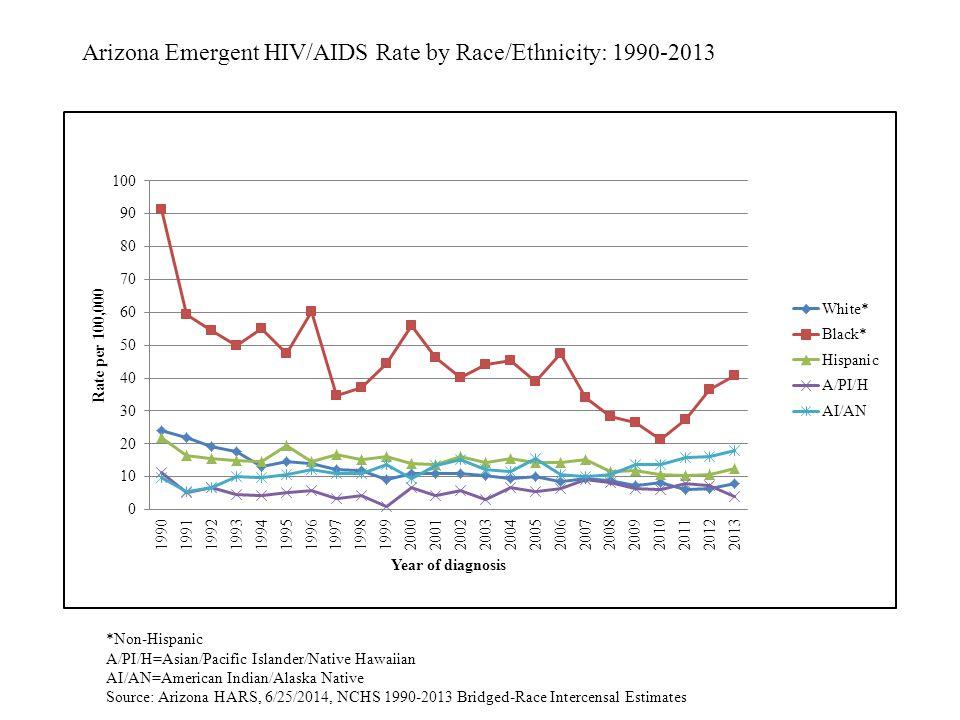 Arizona Emergent HIV/AIDS Rate by Race/Ethnicity: 1990-2013 *Non-Hispanic A/PI/H=Asian/Pacific Islander/Native Hawaiian AI/AN=American Indian/Alaska Native Source: Arizona HARS, 6/25/2014, NCHS 1990-2013 Bridged-Race Intercensal Estimates