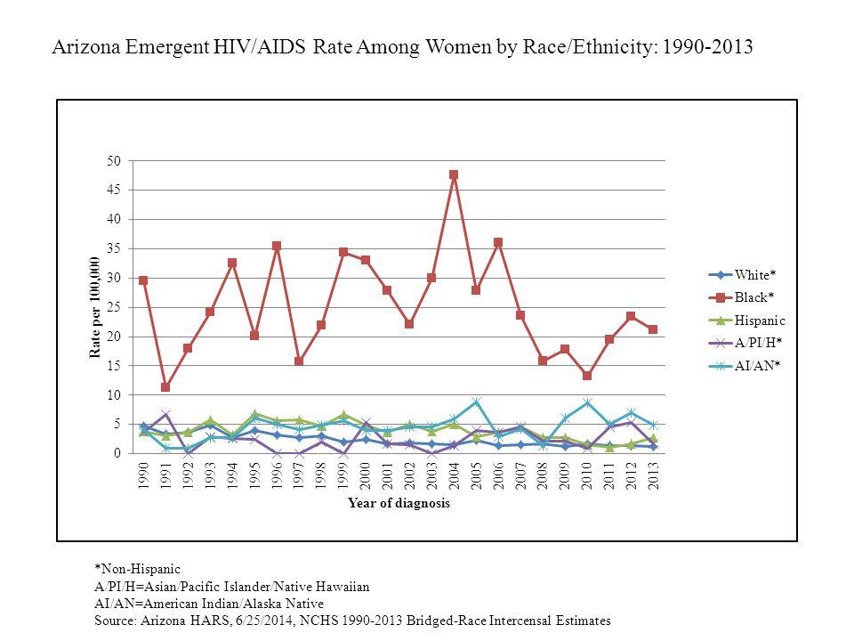 Arizona Emergent HIV/AIDS Rate Among Women by Race/Ethnicity: 1990-2013 *Non-Hispanic A/PI/H=Asian/Pacific Islander/Native Hawaiian AI/AN=American Indian/Alaska Native Source: Arizona HARS, 6/25/2014, NCHS 1990-2013 Bridged-Race Intercensal Estimates