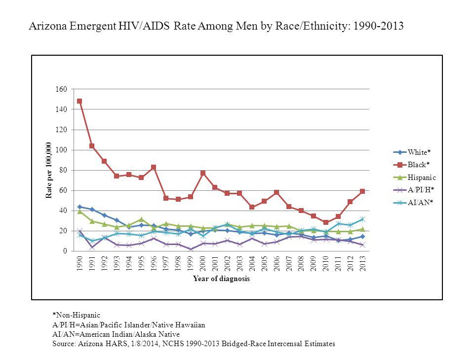 Arizona Emergent HIV/AIDS Rate Among Men by Race/Ethnicity: 1990-2013 *Non-Hispanic A/PI/H=Asian/Pacific Islander/Native Hawaiian AI/AN=American India