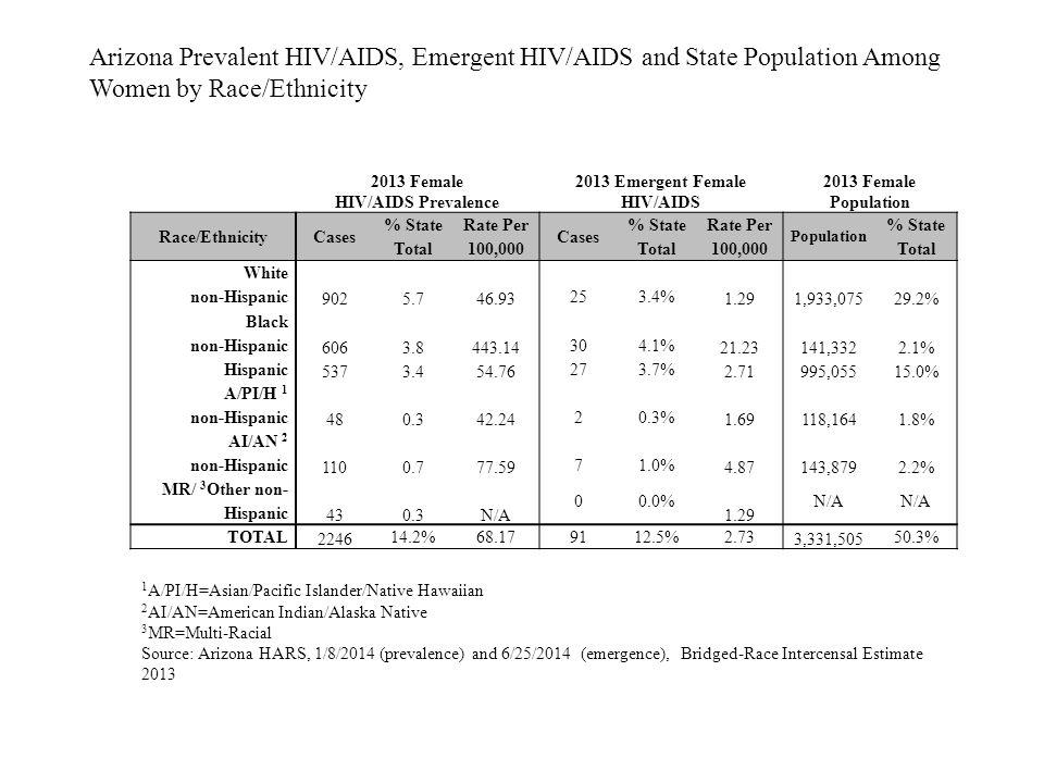 2013 Female HIV/AIDS Prevalence 2013 Emergent Female HIV/AIDS 2013 Female Population Race/EthnicityCases % State Total Rate Per 100,000 Cases % State Total Rate Per 100,000 Population % State Total White non-Hispanic 9025.746.93 253.4% 1.291,933,07529.2% Black non-Hispanic 6063.8443.14 304.1% 21.23141,3322.1% Hispanic 5373.454.76 273.7% 2.71995,05515.0% A/PI/H 1 non-Hispanic 480.342.24 20.3% 1.69118,1641.8% AI/AN 2 non-Hispanic 1100.777.59 71.0% 4.87143,8792.2% MR/ 3 Other non- Hispanic 430.3N/A 00.0% 1.29 N/A TOTAL 2246 14.2%68.179112.5%2.73 3,331,505 50.3% Arizona Prevalent HIV/AIDS, Emergent HIV/AIDS and State Population Among Women by Race/Ethnicity 1 A/PI/H=Asian/Pacific Islander/Native Hawaiian 2 AI/AN=American Indian/Alaska Native 3 MR=Multi-Racial Source: Arizona HARS, 1/8/2014 (prevalence) and 6/25/2014 (emergence), Bridged-Race Intercensal Estimate 2013