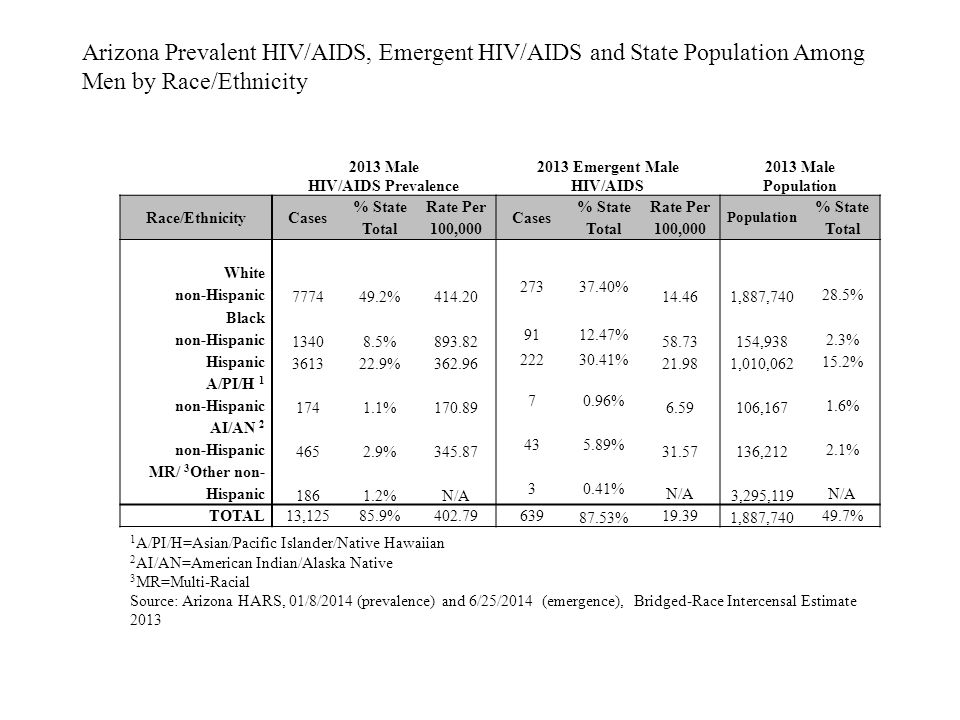 2013 Male HIV/AIDS Prevalence 2013 Emergent Male HIV/AIDS 2013 Male Population Race/EthnicityCases % State Total Rate Per 100,000 Cases % State Total Rate Per 100,000 Population % State Total White non-Hispanic 777449.2%414.20 27337.40% 14.461,887,740 28.5% Black non-Hispanic 13408.5%893.82 9112.47% 58.73154,938 2.3% Hispanic 361322.9%362.96 22230.41% 21.981,010,062 15.2% A/PI/H 1 non-Hispanic 1741.1%170.89 70.96% 6.59106,167 1.6% AI/AN 2 non-Hispanic 4652.9%345.87 435.89% 31.57136,212 2.1% MR/ 3 Other non- Hispanic 1861.2%N/A 30.41% N/A 3,295,119 N/A TOTAL 13,12585.9%402.79639 87.53% 19.39 1,887,740 49.7% Arizona Prevalent HIV/AIDS, Emergent HIV/AIDS and State Population Among Men by Race/Ethnicity 1 A/PI/H=Asian/Pacific Islander/Native Hawaiian 2 AI/AN=American Indian/Alaska Native 3 MR=Multi-Racial Source: Arizona HARS, 01/8/2014 (prevalence) and 6/25/2014 (emergence), Bridged-Race Intercensal Estimate 2013
