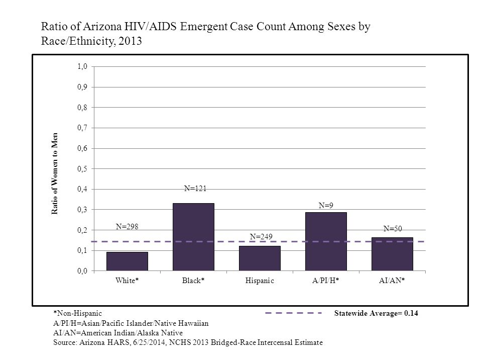 *Non-Hispanic A/PI/H=Asian/Pacific Islander/Native Hawaiian AI/AN=American Indian/Alaska Native Source: Arizona HARS, 6/25/2014, NCHS 2013 Bridged-Race Intercensal Estimate Ratio of Arizona HIV/AIDS Emergent Case Count Among Sexes by Race/Ethnicity, 2013 Statewide Average= 0.14