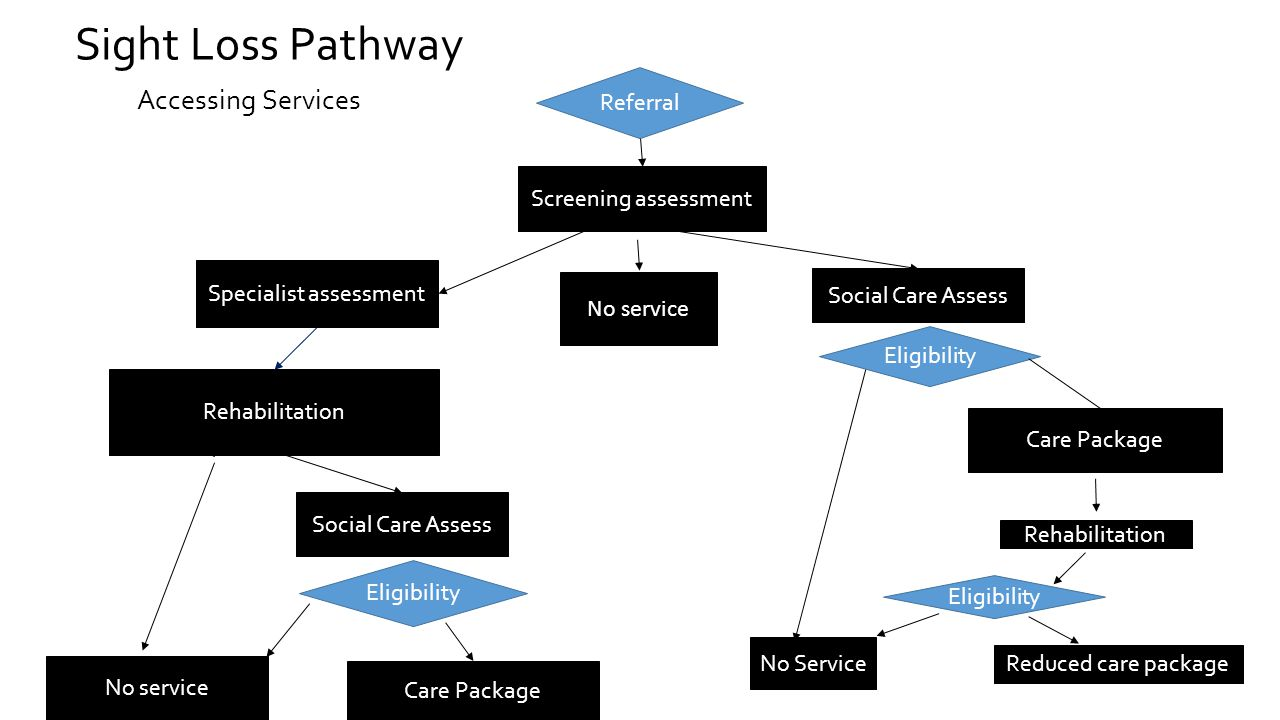 Sight Loss Pathway Accessing Services Screening assessment Specialist assessment Rehabilitation Care Package Eligibility No service Referral Care Package Rehabilitation Reduced care package Eligibility No Service Social Care Assess No service