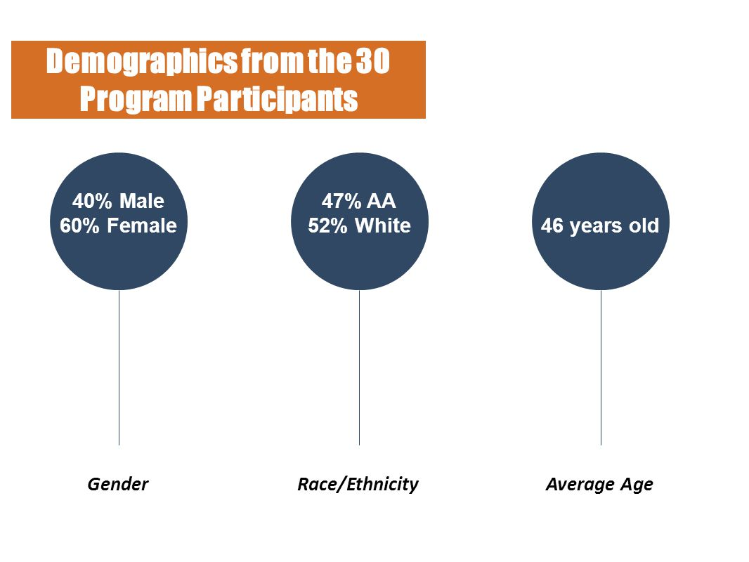 40% Male 60% Female GenderRace/EthnicityAverage Age Demographics from the 30 Program Participants 47% AA 52% White 46 years old