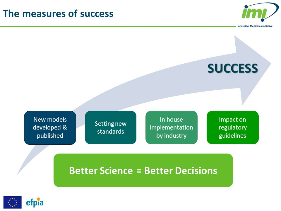 The measures of success New models developed & published Setting new standards In house implementation by industry Impact on regulatory guidelines Bet