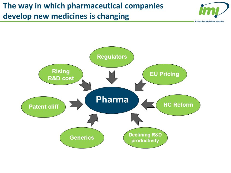 Pharma Regulators EU Pricing Generics HC Reform Rising R&D cost Declining R&D productivity Patent cliff The way in which pharmaceutical companies deve