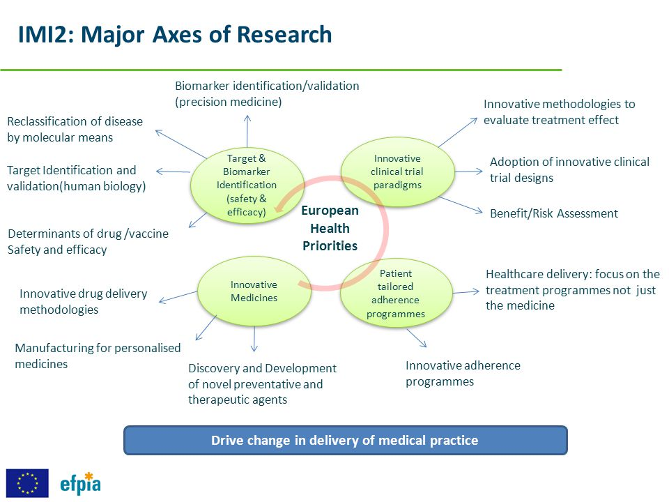 IMI2: Major Axes of Research Target & Biomarker Identification (safety & efficacy) Target & Biomarker Identification (safety & efficacy) Innovative cl