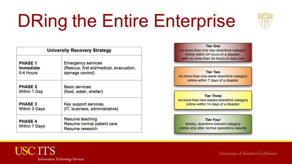 DRing the Entire Enterprise
