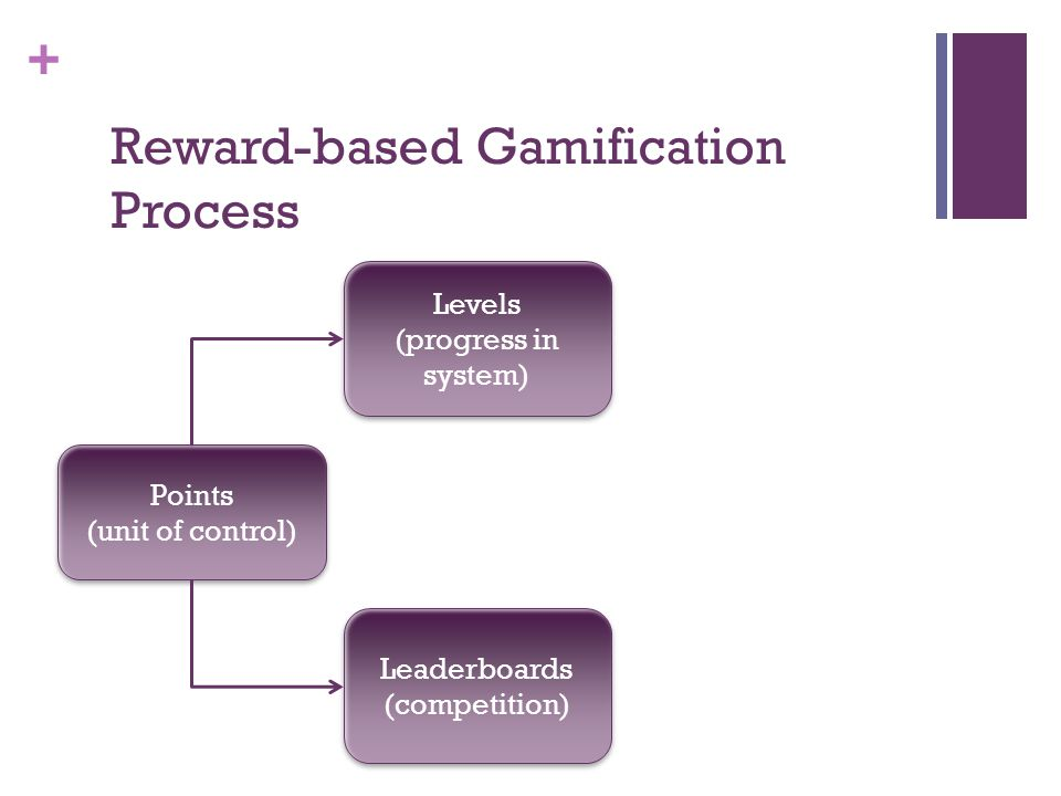 + Points (unit of control) Points (unit of control) Levels (progress in system) Levels (progress in system) Leaderboards (competition) Leaderboards (c