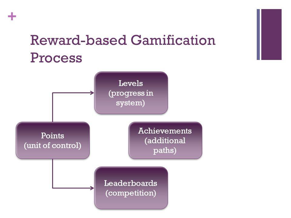 + Points (unit of control) Points (unit of control) Levels (progress in system) Levels (progress in system) Leaderboards (competition) Leaderboards (competition) Achievements (additional paths) Achievements (additional paths) Twitter: @snicholson Reward-based Gamification Process