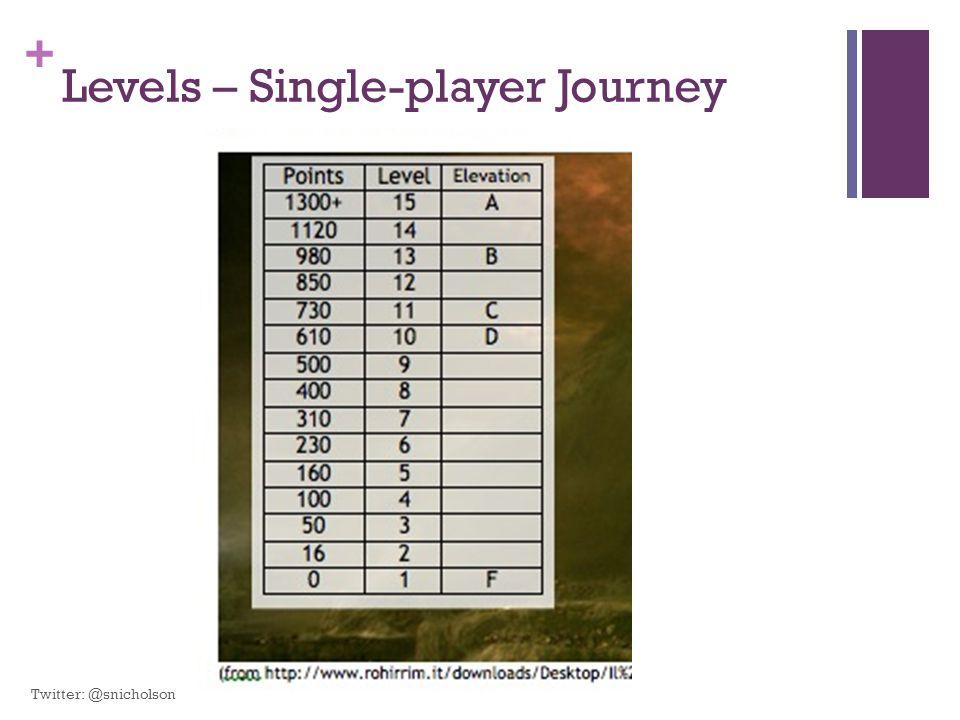 + Levels – Single-player Journey Twitter: @snicholson