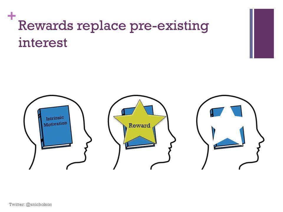 + Rewards replace pre-existing interest Intrinsic Motivation Intrinsic Motivation Reward Intrinsic Motivation Twitter: @snicholson