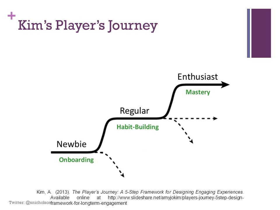 + Kim's Player's Journey Kim, A. (2013). The Player's Journey: A 5-Step Framework for Designing Engaging Experiences. Available online at http://www.s