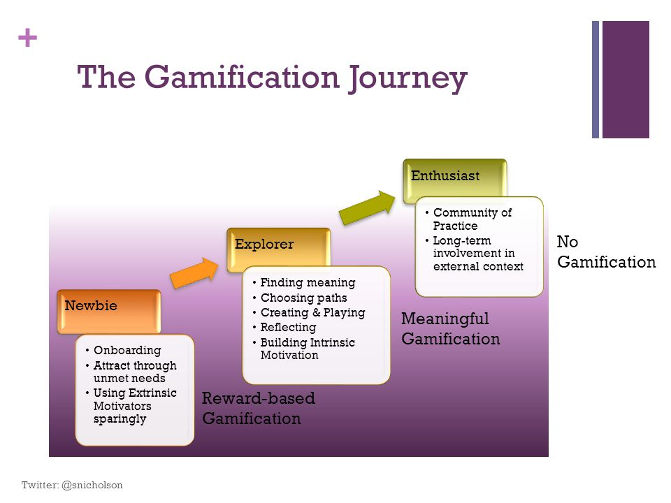 + Newbie Onboarding Attract through unmet needs Using Extrinsic Motivators sparingly Explorer Finding meaning Choosing paths Creating & Playing Reflecting Building Intrinsic Motivation Enthusiast Community of Practice Long-term involvement in external context Reward-based Gamification Meaningful Gamification No Gamification The Gamification Journey Twitter: @snicholson