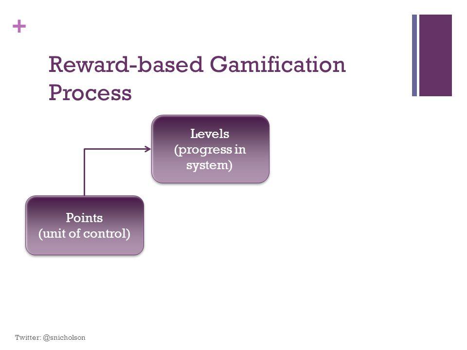 + Points (unit of control) Points (unit of control) Levels (progress in system) Levels (progress in system) Reward-based Gamification Process Twitter: @snicholson