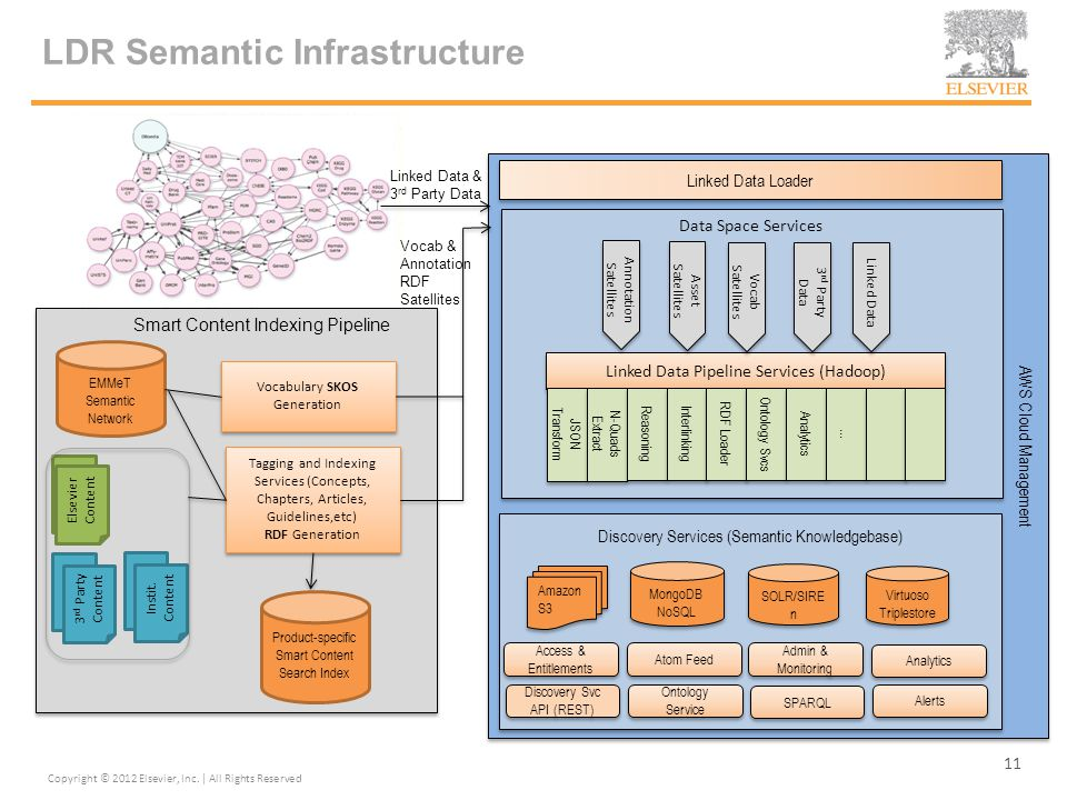 Discovery Services (Semantic Knowledgebase) Data Space Services LDR Semantic Infrastructure 11 Linked Data Pipeline Services (Hadoop) JSON Transform N