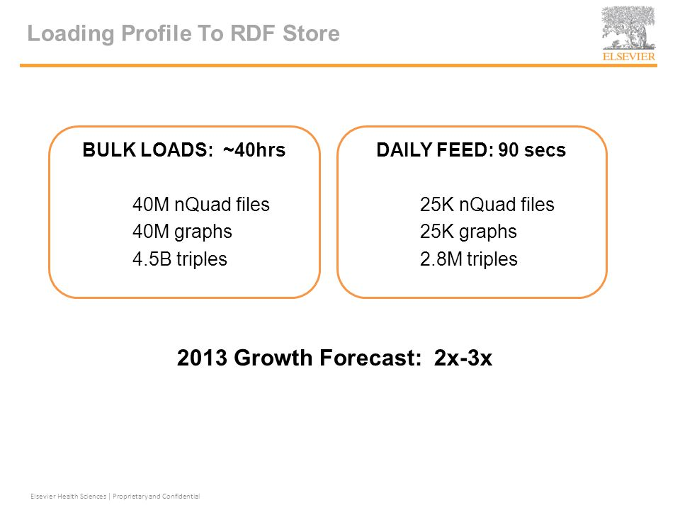Loading Profile To RDF Store BULK LOADS: ~40hrs 40M nQuad files 40M graphs 4.5B triples Elsevier Health Sciences | Proprietary and Confidential DAILY