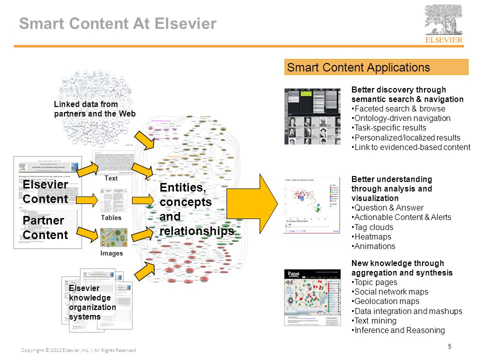 Smart Content At Elsevier Entities, concepts and relationships Smart Content Applications Better understanding through analysis and visualization Ques