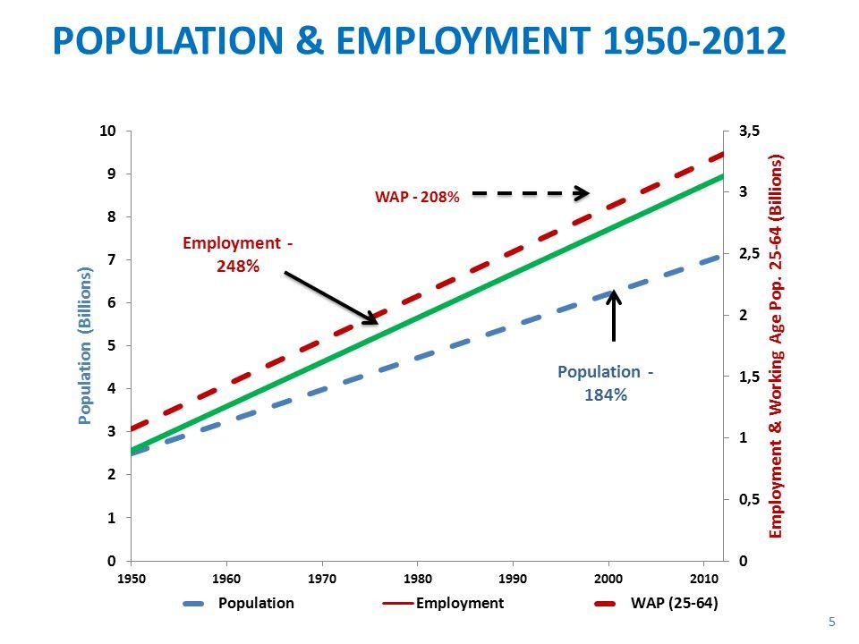 POPULATION & EMPLOYMENT 1950-2012 5