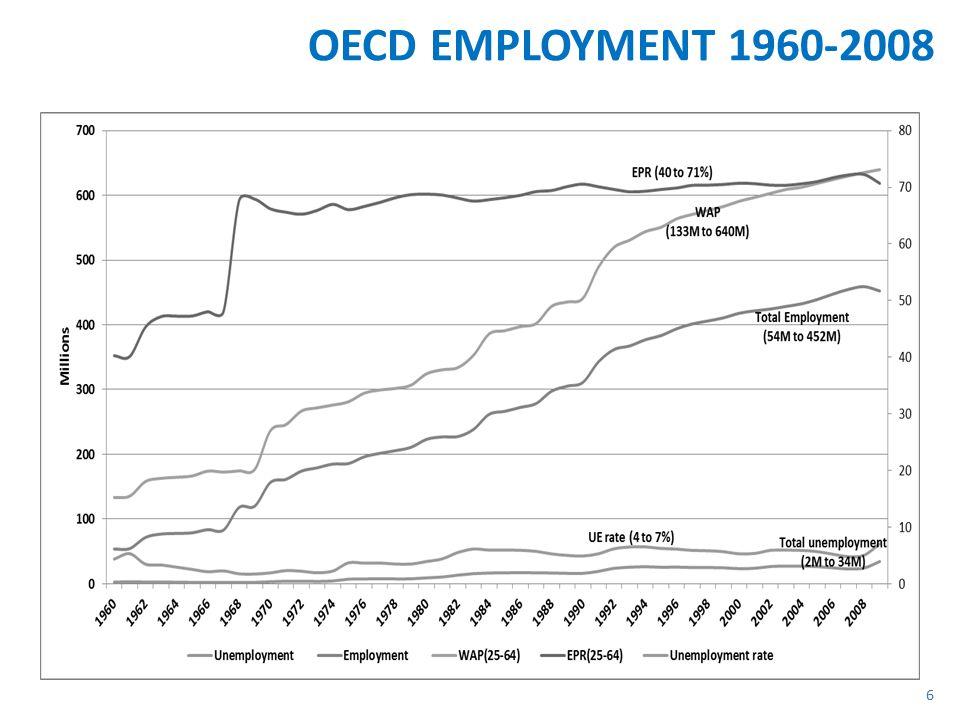 OECD EMPLOYMENT 1960-2008 6