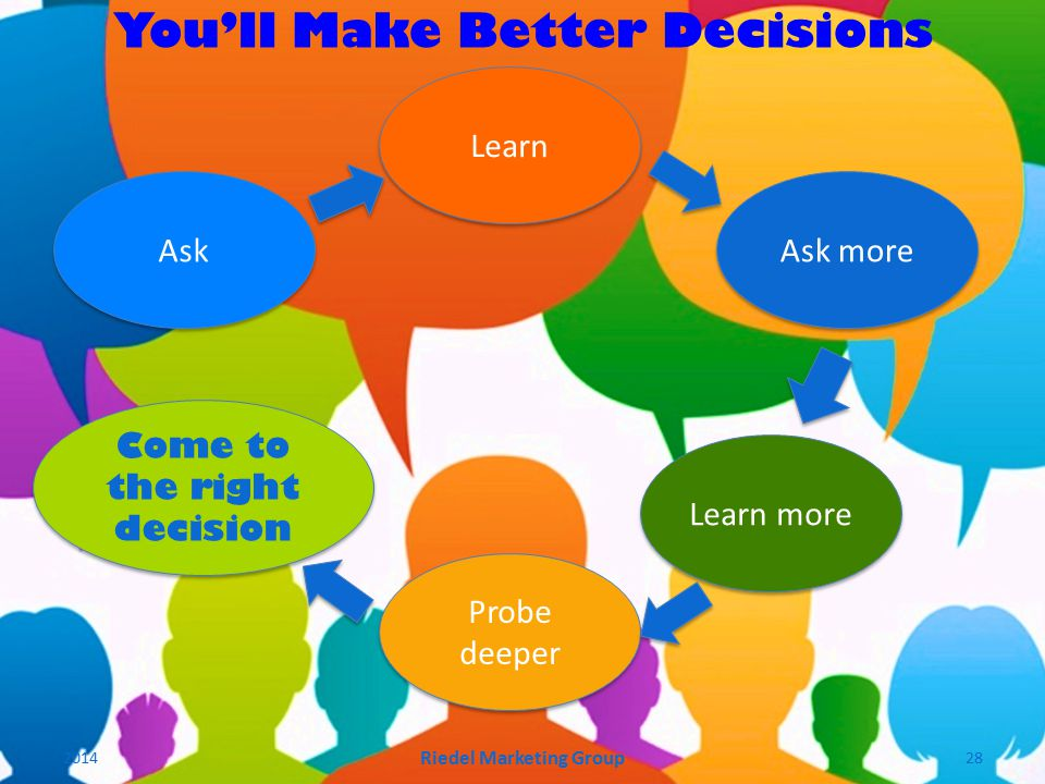 Ask Learn Probe deeper You'll Make Better Decisions Come to the right decision Ask more Learn more 2014 Riedel Marketing Group 28