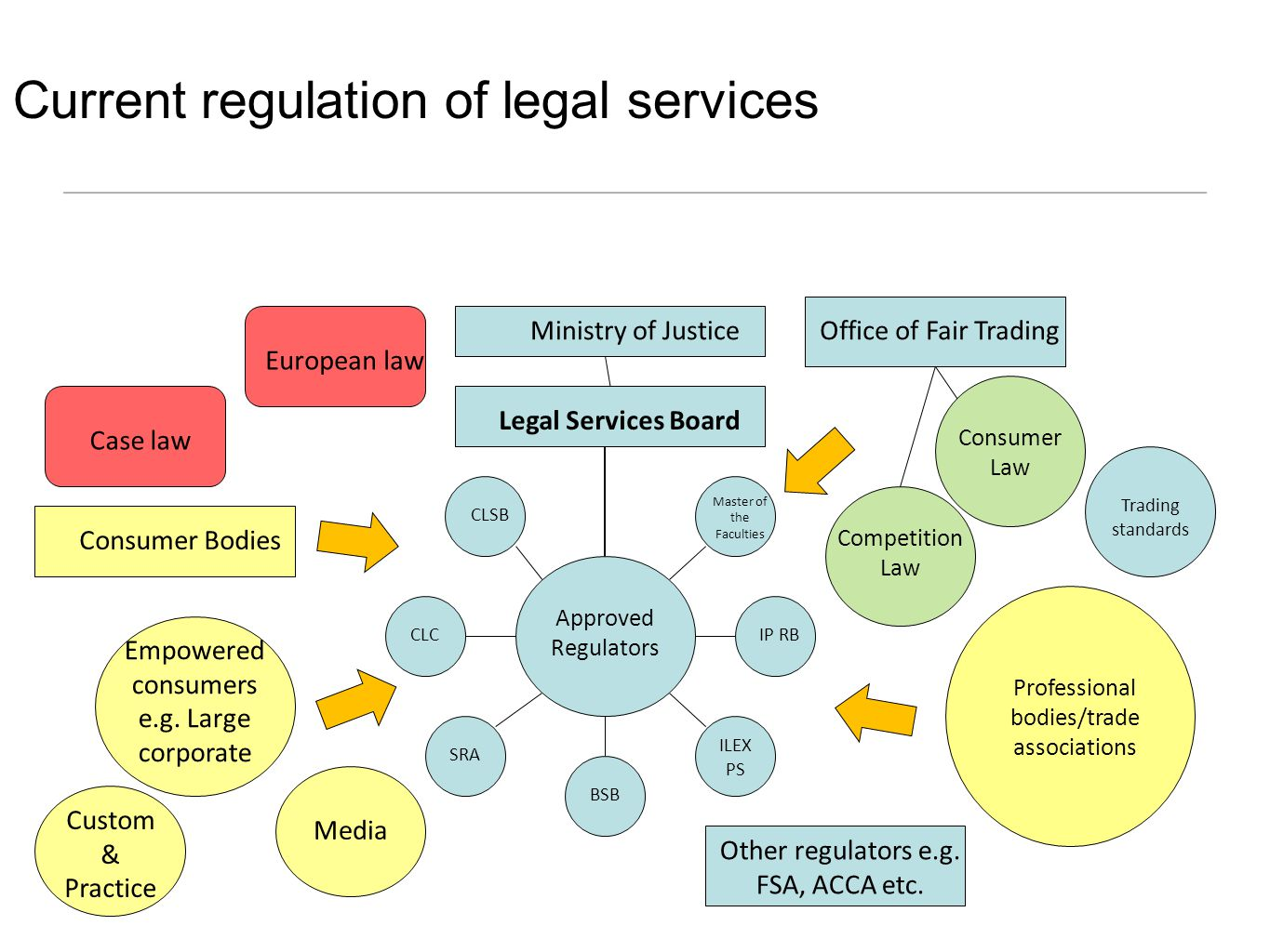 Current regulation of legal services Approved Regulators SRA BSB ILEX PS CLCIP RB Master of the Faculties CLSB Legal Services Board Ministry of Justice Professional bodies/trade associations Consumer Law Competition Law Trading standards Office of Fair Trading European law Consumer Bodies Empowered consumers e.g.
