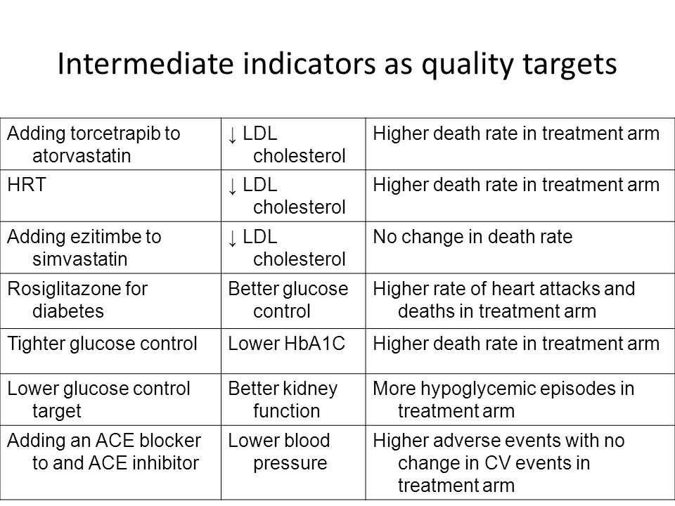 Intermediate indicators as quality targets Adding torcetrapib to atorvastatin ↓ LDL cholesterol Higher death rate in treatment arm HRT↓ LDL cholesterol Higher death rate in treatment arm Adding ezitimbe to simvastatin ↓ LDL cholesterol No change in death rate Rosiglitazone for diabetes Better glucose control Higher rate of heart attacks and deaths in treatment arm Tighter glucose controlLower HbA1CHigher death rate in treatment arm Lower glucose control target Better kidney function More hypoglycemic episodes in treatment arm Adding an ACE blocker to and ACE inhibitor Lower blood pressure Higher adverse events with no change in CV events in treatment arm