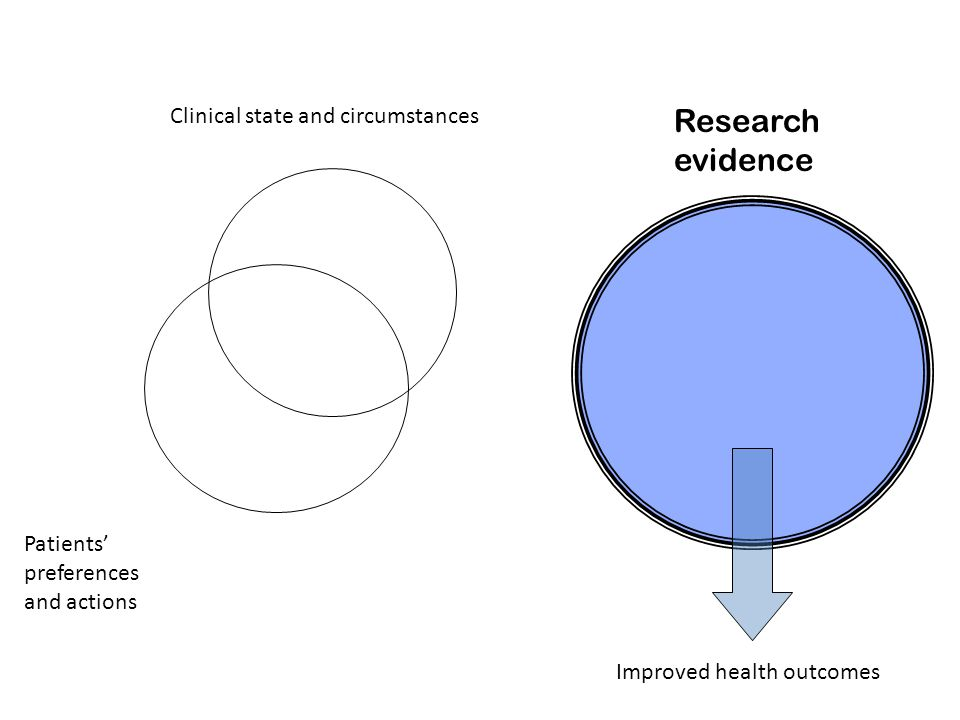 Research evidence Clinical state and circumstances Patients' preferences and actions Improved health outcomes