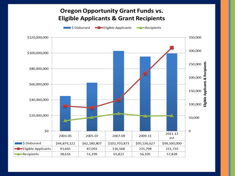 Eligible OOG Applicants vs Recipients # Eligible Applicants (by 1 st Oregon College) SRM Years 2003- 04 2004- 05 2005- 06 2006- 07 2007- 08 2008- 09 2009- 102010-11 2011- 12 CC30,85331,17629,88727,05727,58149,43472,99388,053112,701 OUS13,50513,90113,13412,74212,20921,38821,58524,90736,268 IND2,0632,1672,1852,0882,0843,8723,6284,6326,886 TTL46,42147,24445,20641,88741,87474,69498,206117,592155,855 # OOG Recipients SRM Years 2003- 04 2004- 05 2005- 06 2006- 07 2007- 08 2008- 09 2009- 10 2010- 11 2011- 12 CC10,57510,02212,88515,47915,91920,01326,2115,27815,091 OUS7,8967,94110,07010,1269,80115,71014,6156,17411,459 IND1,0441,1381,1771,5621,6362,7442,3101,5172,348 TTL19,51519,10124,13227,16727,35638,46743,13612,96928,896 Percent Recipients vs.