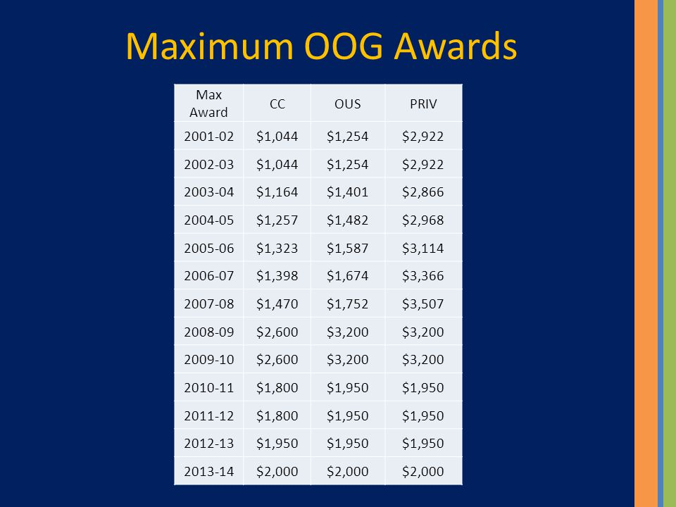 Maximum OOG Awards Max Award CCOUSPRIV 2001-02$1,044$1,254$2,922 2002-03$1,044$1,254$2,922 2003-04$1,164$1,401$2,866 2004-05$1,257$1,482$2,968 2005-06$1,323$1,587$3,114 2006-07$1,398$1,674$3,366 2007-08$1,470$1,752$3,507 2008-09$2,600$3,200 2009-10$2,600$3,200 2010-11$1,800$1,950 2011-12$1,800$1,950 2012-13$1,950 2013-14$2,000