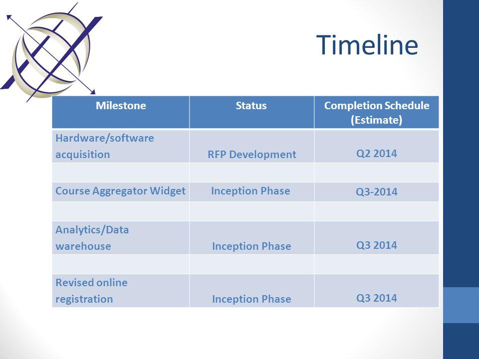 Timeline MilestoneStatusCompletion Schedule (Estimate) Hardware/software acquisition RFP Development Q2 2014 Course Aggregator WidgetInception Phase Q3-2014 Analytics/Data warehouseInception Phase Q3 2014 Revised online registrationInception Phase Q3 2014