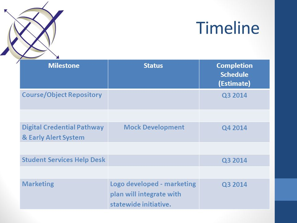 Timeline Milestone StatusCompletion Schedule (Estimate) Course/Object Repository Q3 2014 Digital Credential Pathway & Early Alert System Mock Developm
