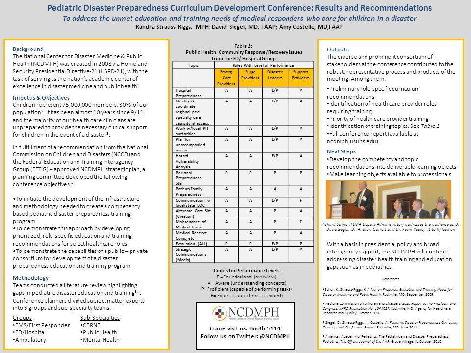 Pediatric Disaster Preparedness Curriculum Development Conference: Results and Recommendations To address the unmet education and training needs of me